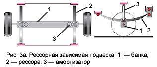 рессорная зависимая подвеска престиж 3.5х1.6