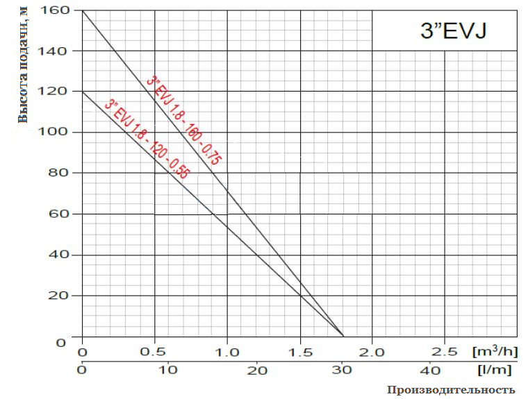 Рабочие параметры Насоса для водоснабжения OMNIGENA 3 EVJ 1,8-160-0,75