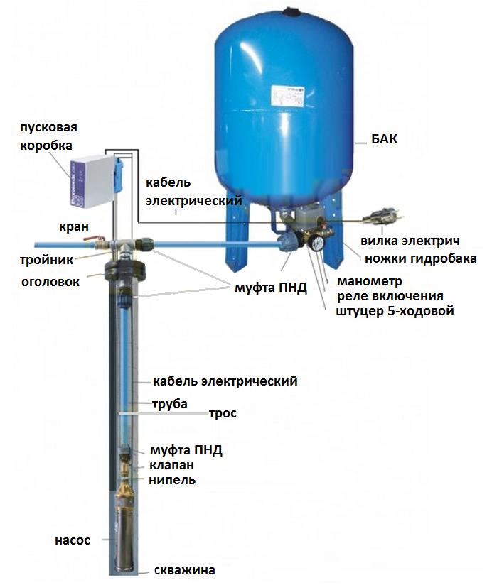 метод установки Насоса для водоснабжения OMNIGENA 3 EVJ 1,8-160-0,75