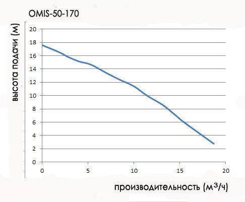 циркуляционный насос omnigena 50-170 высота подачи